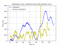 odometry_localization_error_yellow.png